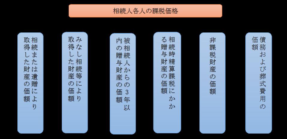 相続税の計算②